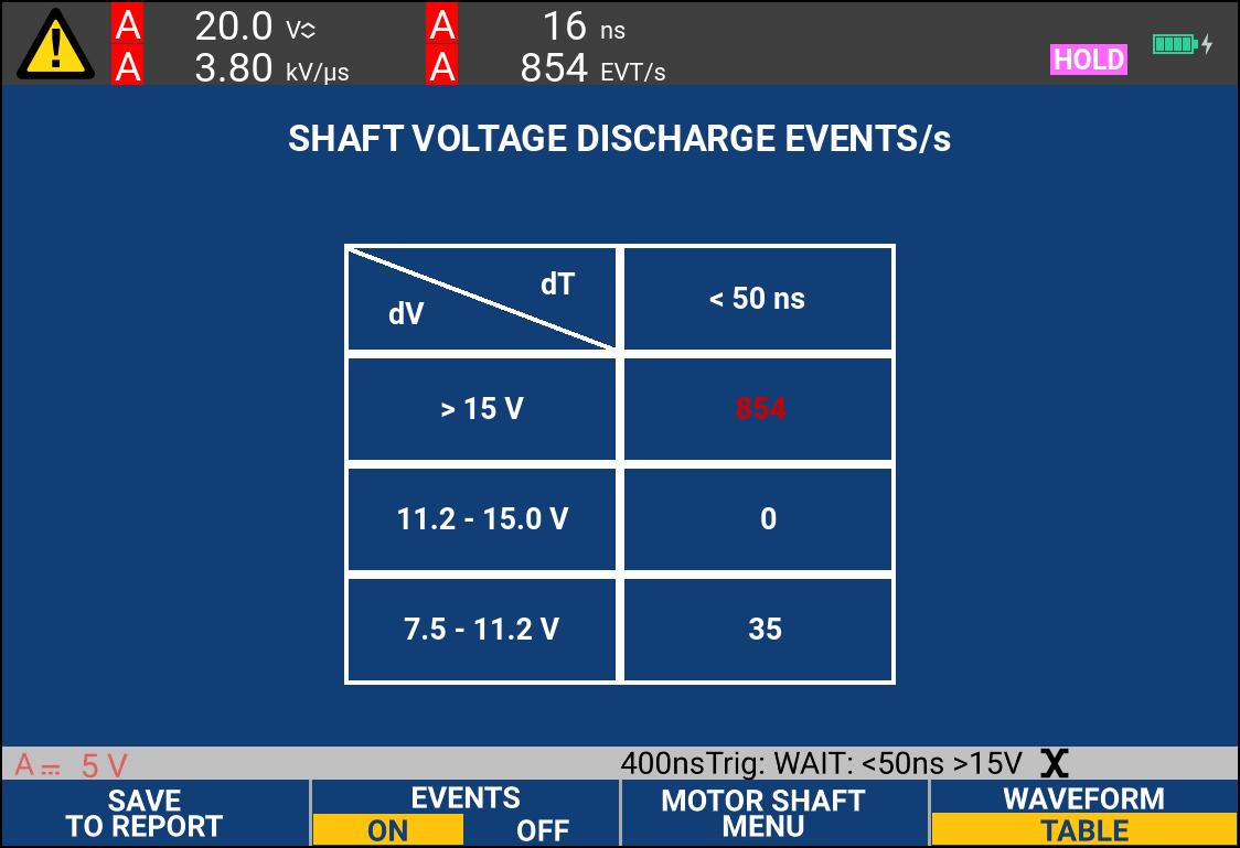 Motor shaft voltage discharge event counts
