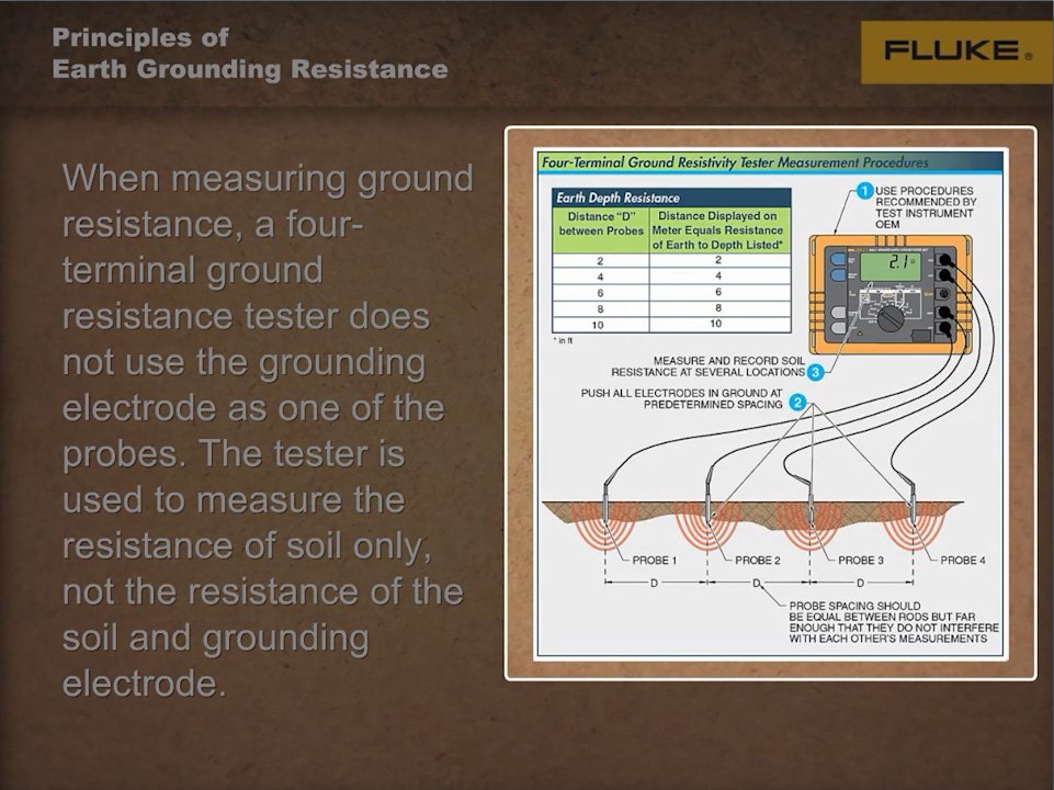 Principles of Earth Grounding 3